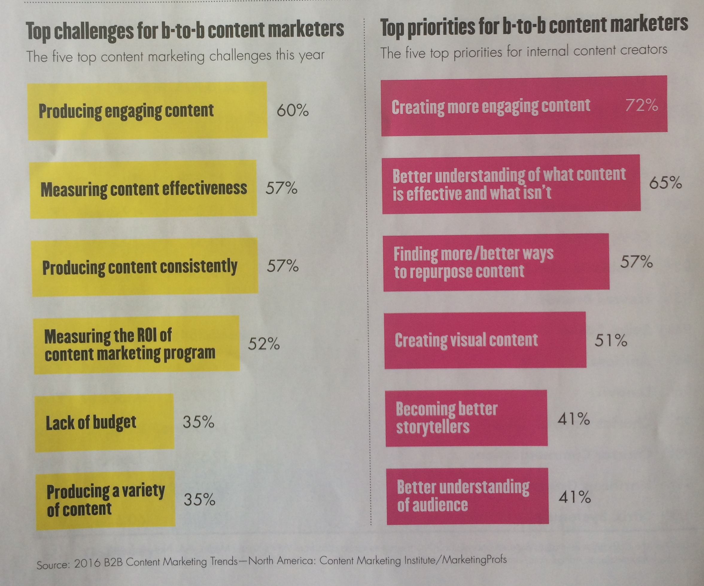 adage content marketing