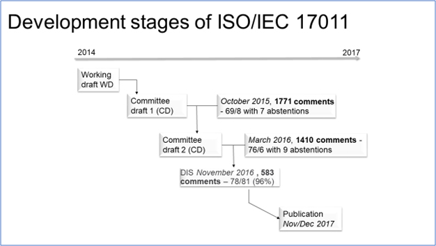 Development Stages of ISO IEC 17011